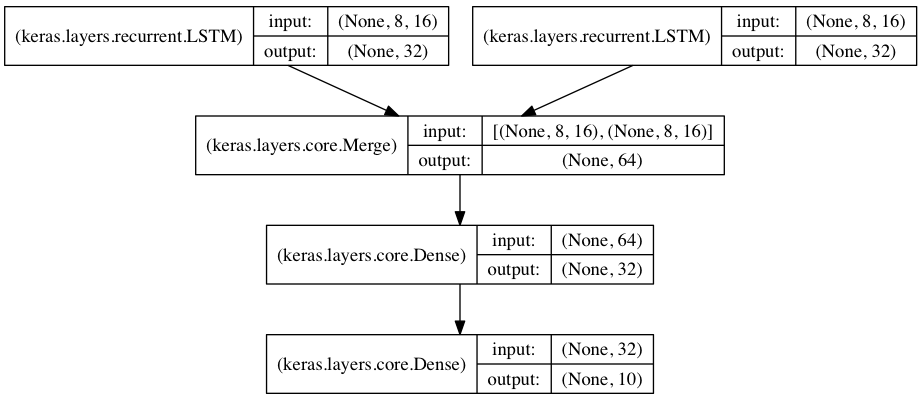 Guide to the Sequential model - Keras Documentation